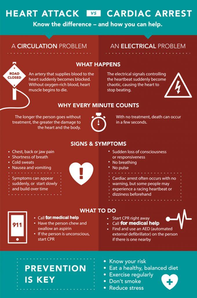 Heart-Attack vs cardiac arrest